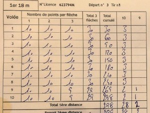 Atleta deve registrar pontuação na planilha da maior para menor pontuação